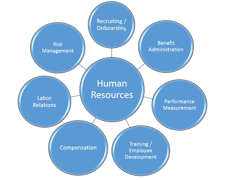 human resources management village of hoffman estates